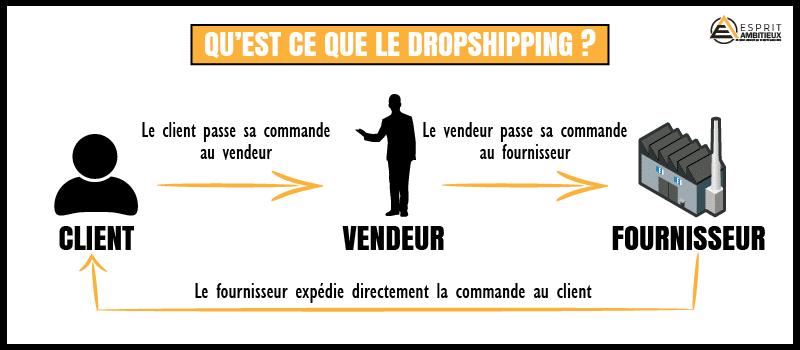 Gagnez de l'argent facilement avec le dropshipping
