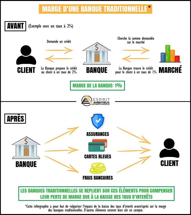 Infographie - Marge d'une banque traditionnelle - Esprit Ambitieux