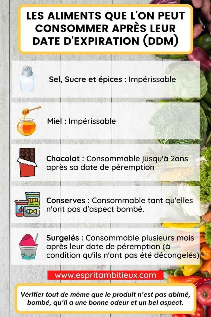 Aliments possible manger apres date expiration
